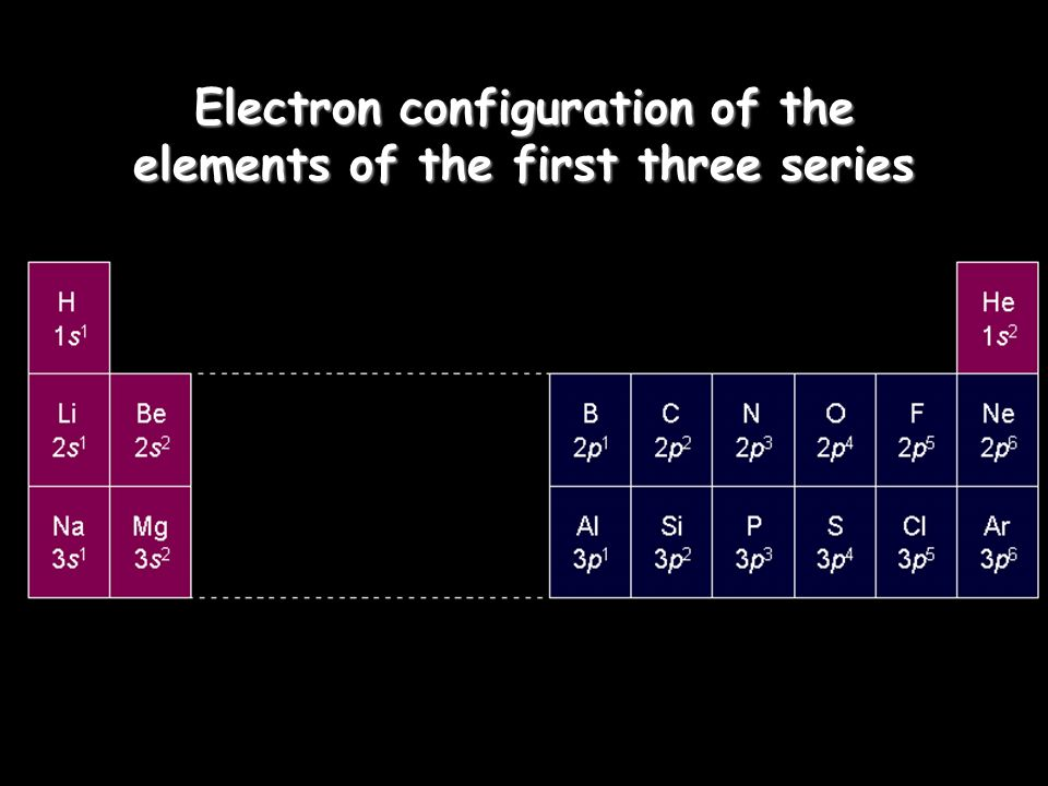 Electron configuration of the elements of the first three series