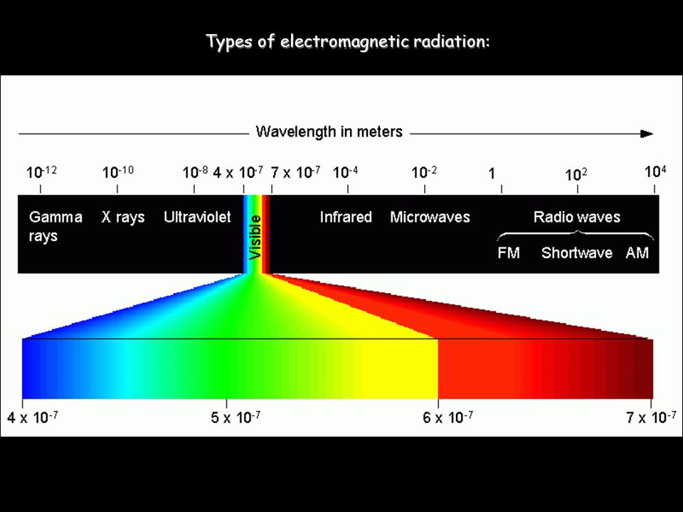 Types of electromagnetic radiation: