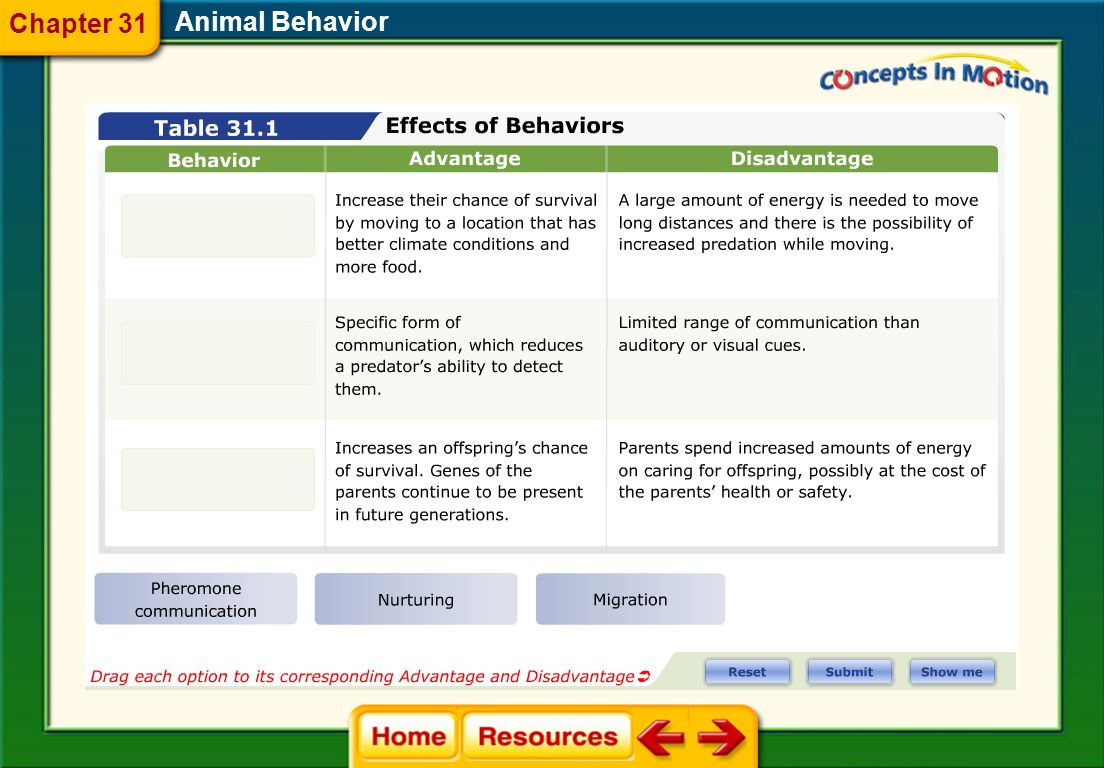 Chapter 31 Animal Behavior