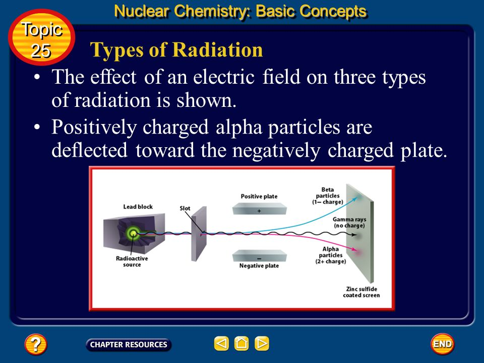 The effect of an electric field on three types of radiation is shown.