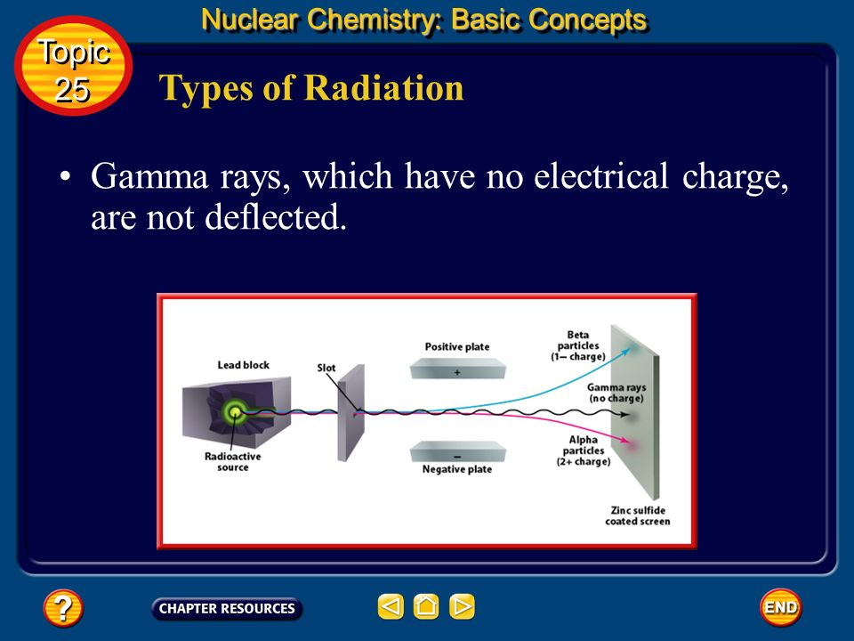 Gamma rays, which have no electrical charge, are not deflected.