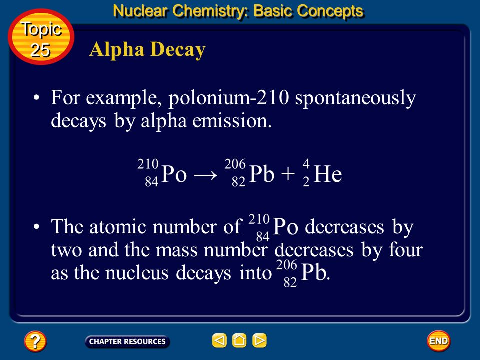 For example, polonium-210 spontaneously decays by alpha emission.