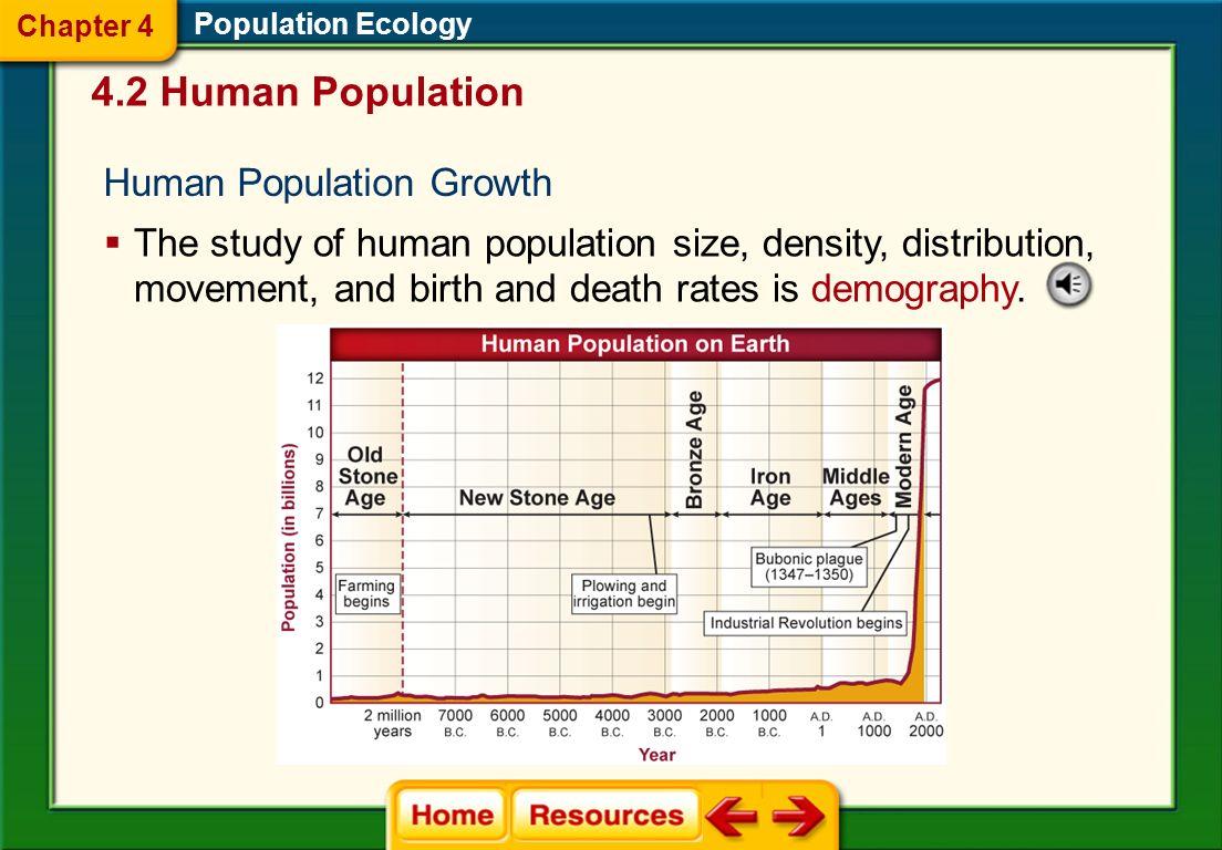 4.2 Human Population Human Population Growth