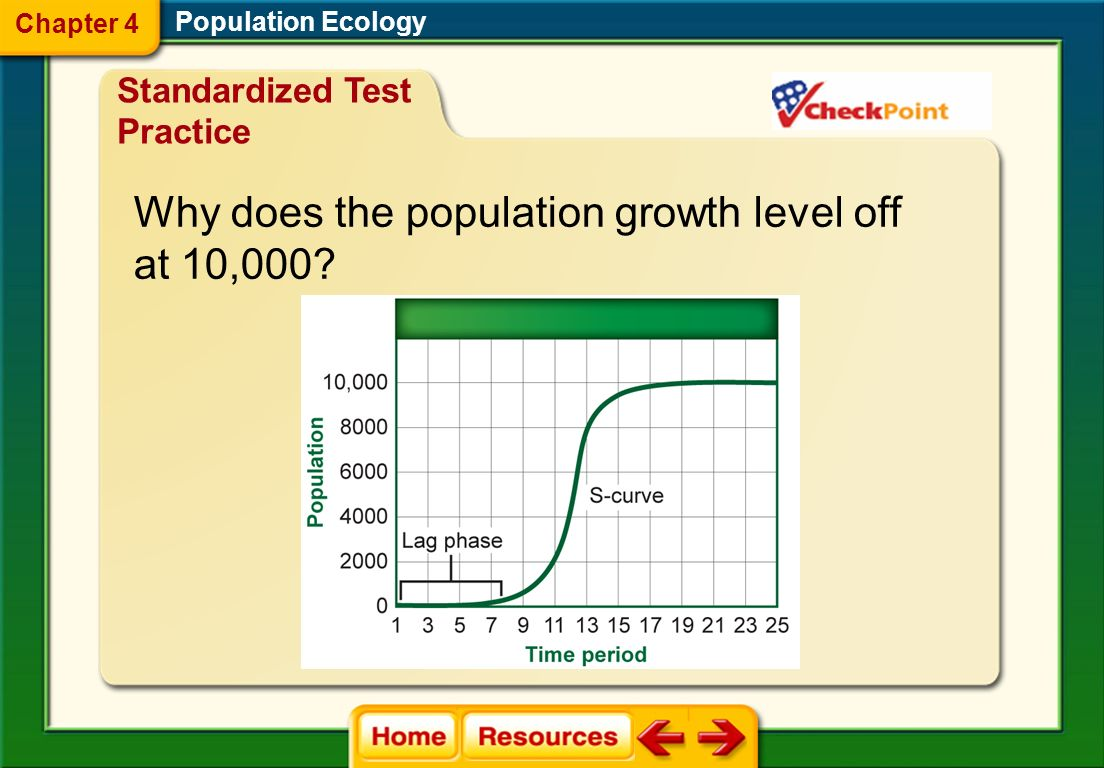 Why does the population growth level off at 10,000
