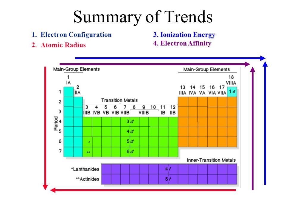 Summary of Trends 1. Electron Configuration 2. Atomic Radius
