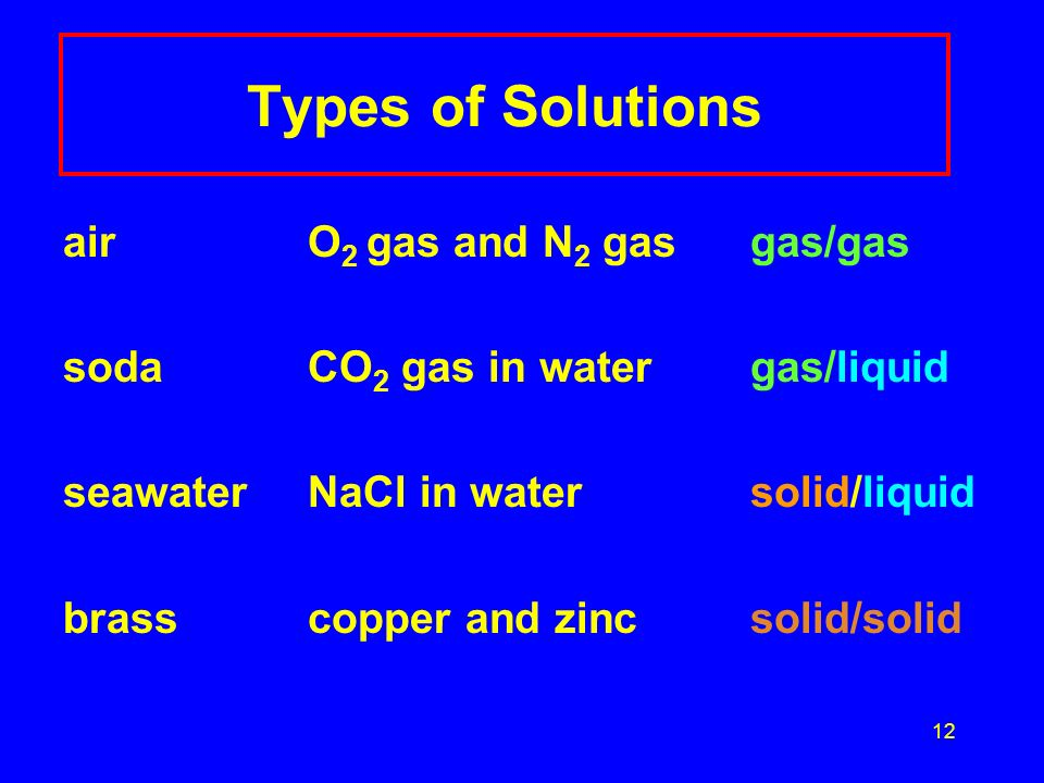 Types of Solutions air O2 gas and N2 gas gas/gas