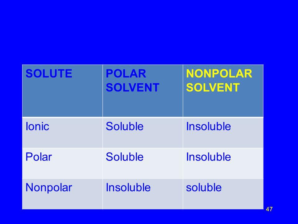 SOLUTE POLAR SOLVENT NONPOLAR SOLVENT Ionic Soluble Insoluble Polar Nonpolar soluble