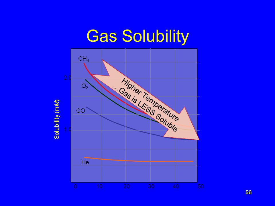 Gas Solubility Higher Temperature …Gas is LESS Soluble CH4 O2
