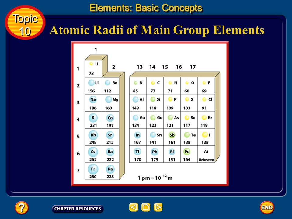 Atomic Radii of Main Group Elements