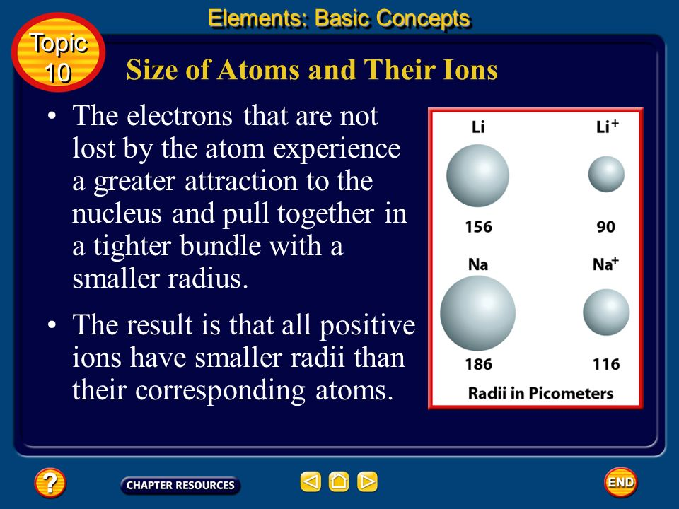 Size of Atoms and Their Ions