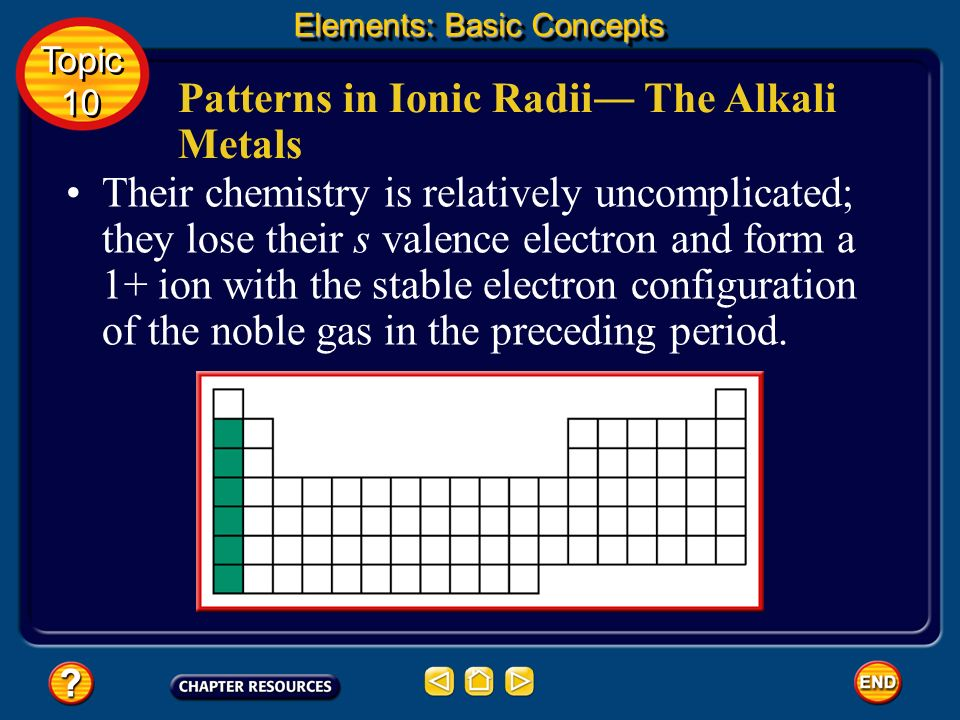 Patterns in Ionic Radii― The Alkali Metals