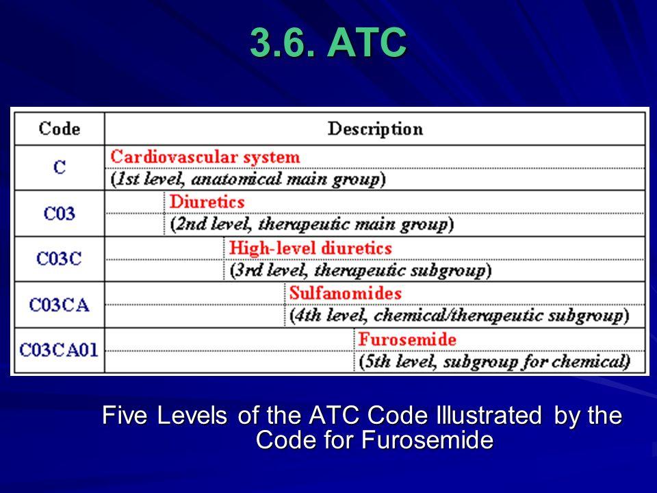 who atc code application
