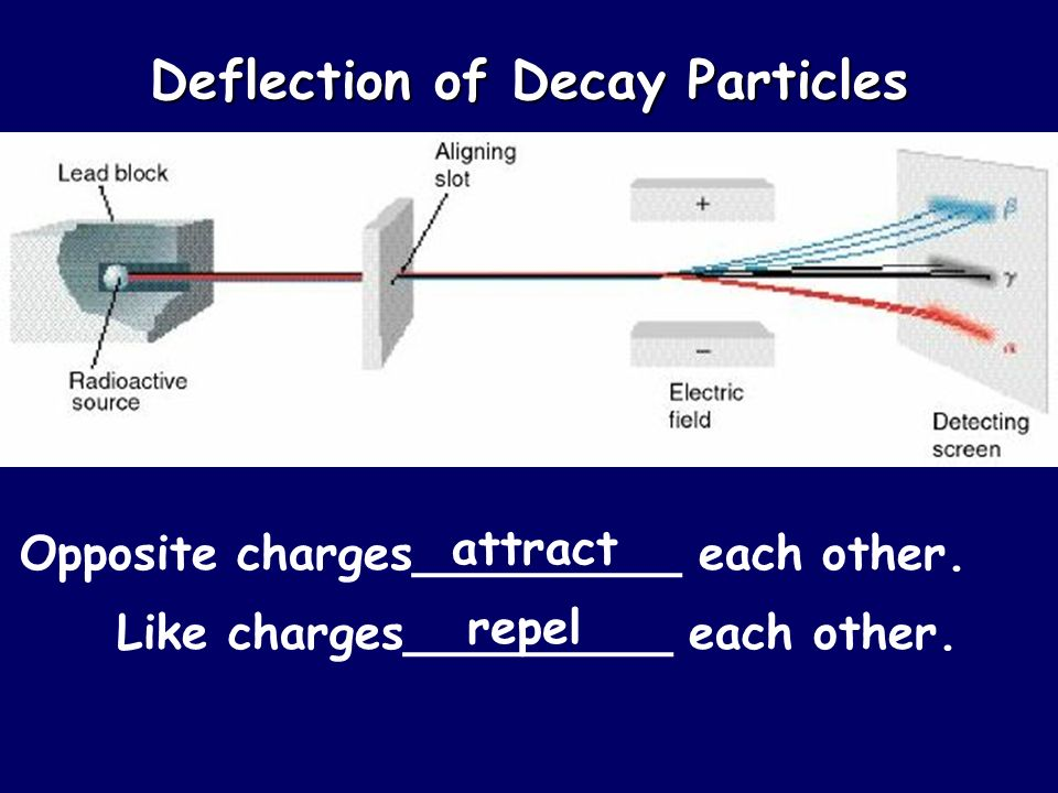 Deflection of Decay Particles