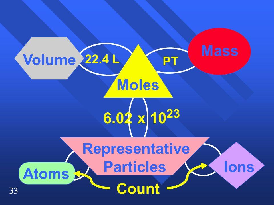 Mass Volume Moles 6.02 x 1023 Representative Particles Ions Atoms