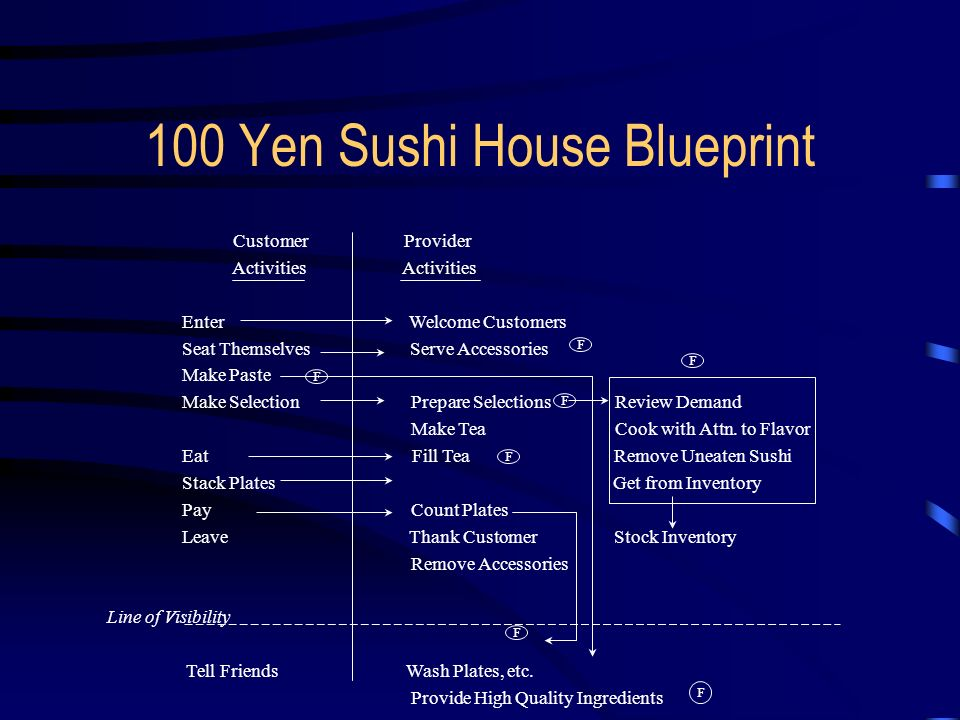 100 yen shushi house Where are the 100 yen sushi bar in tokyo nov 24, 2007, 12:05 pm i am on budget and i heard that there is actually restaurants in tokyo that serve sushi for 100 yen per plate on conveyer belt.