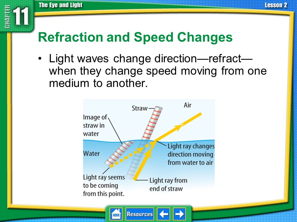 Refraction and Speed Changes