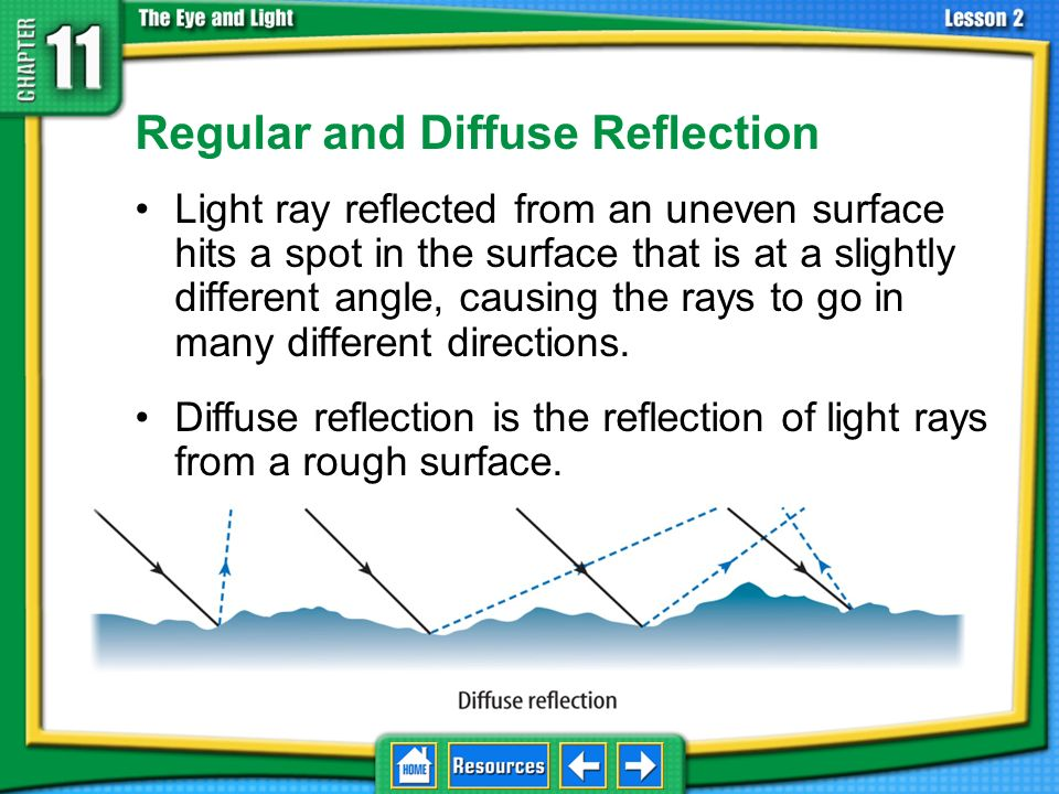 Regular and Diffuse Reflection