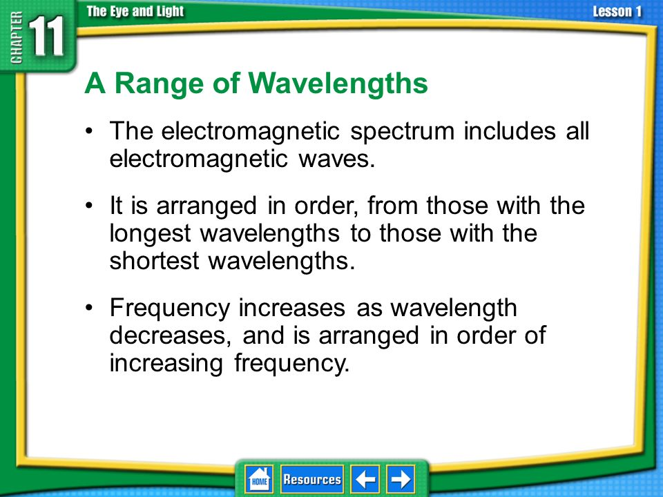 11.1 What is light A Range of Wavelengths. The electromagnetic spectrum includes all electromagnetic waves.