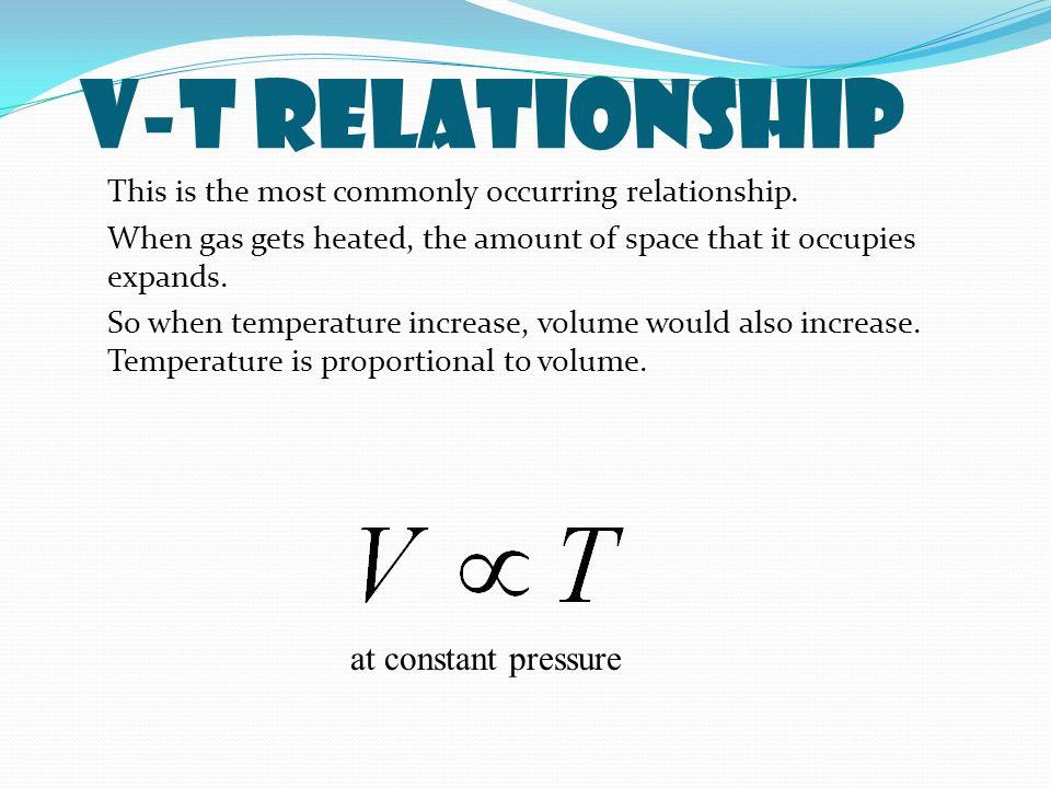 V-T Relationship at constant pressure