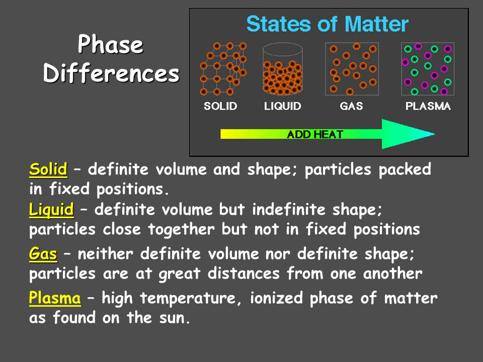 Phase Differences Solid – definite volume and shape; particles packed in fixed positions.