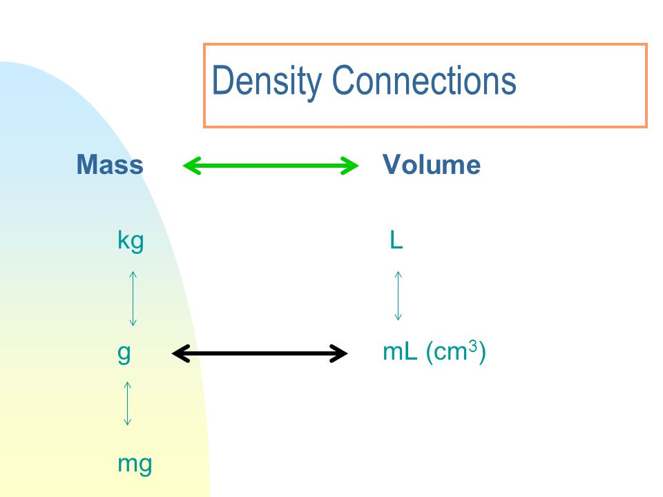 3/28/2017 Density Connections Mass Volume kg L g mL (cm3) mg