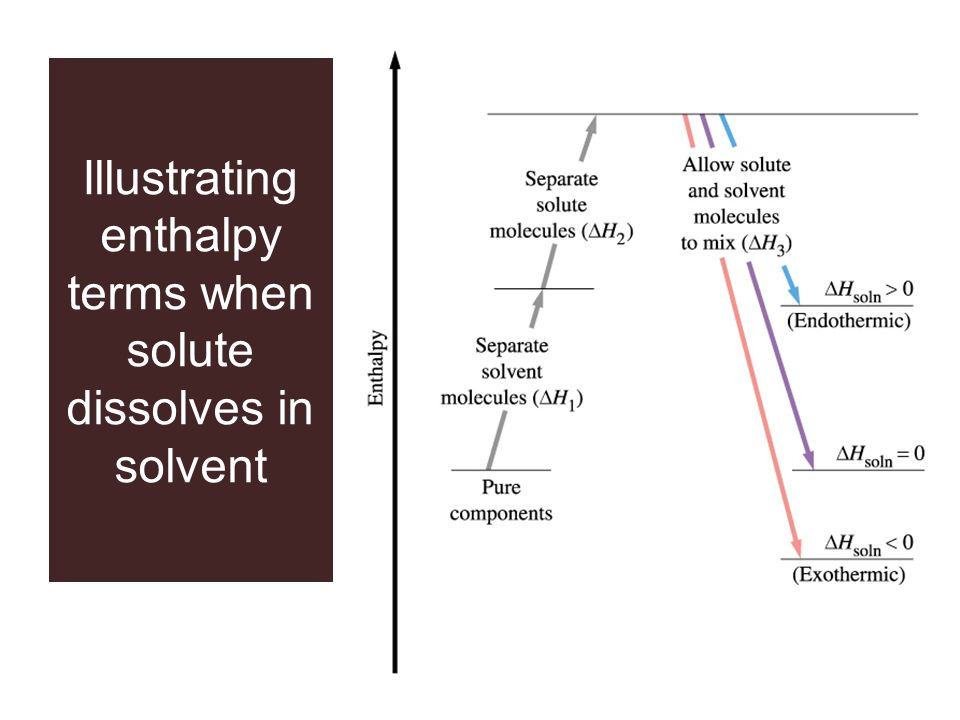 Illustrating enthalpy terms when solute dissolves in solvent