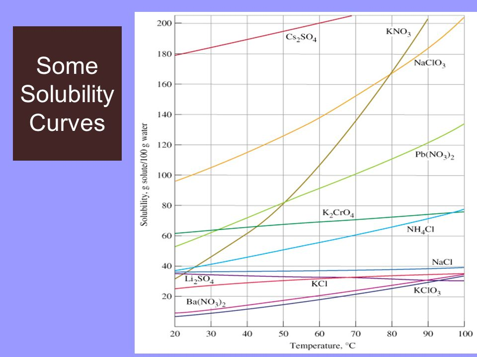 Some Solubility Curves