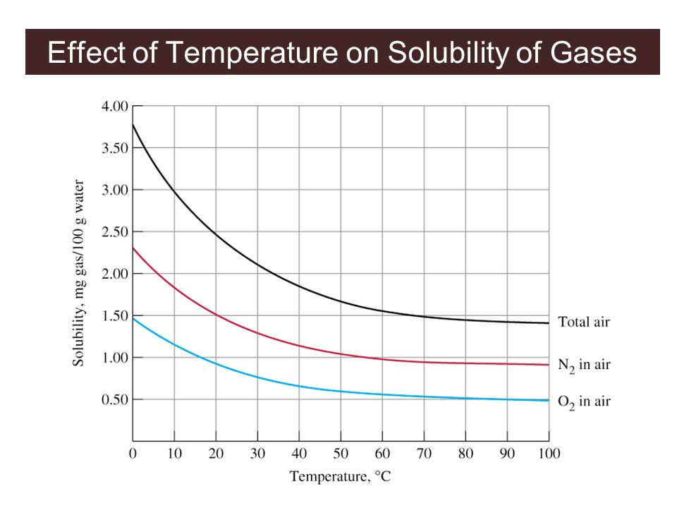 Effect of Temperature on Solubility of Gases