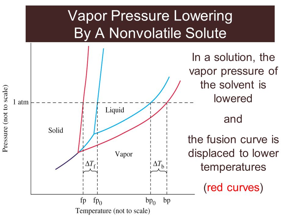 Vapor Pressure Lowering By A Nonvolatile Solute