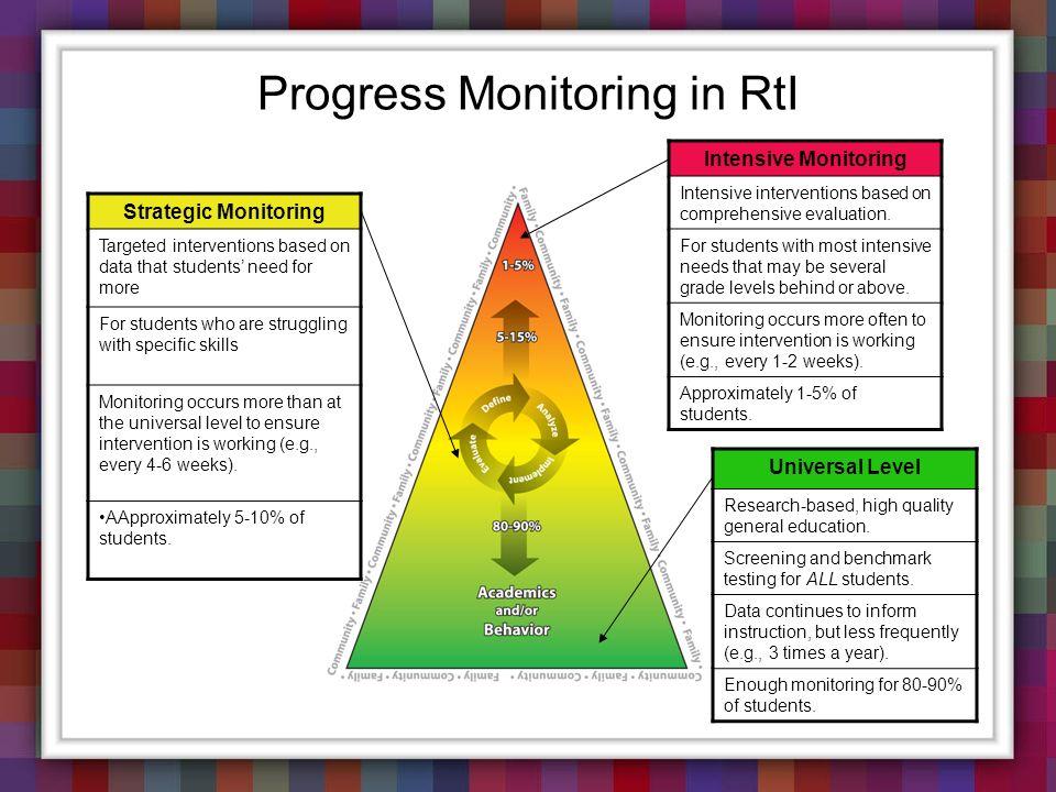 Progress Monitoring in RtI