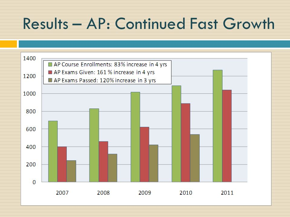 Results – AP: Continued Fast Growth