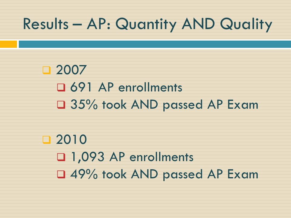 Results – AP: Quantity AND Quality