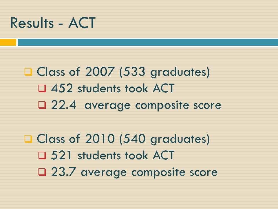 Results - ACT Class of 2007 (533 graduates) 452 students took ACT