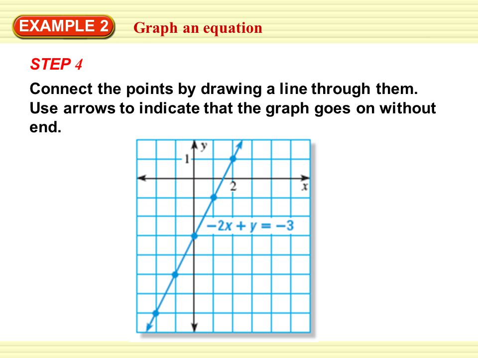 Drawing Lines From Equations : Lesson graph linear equations essential question how