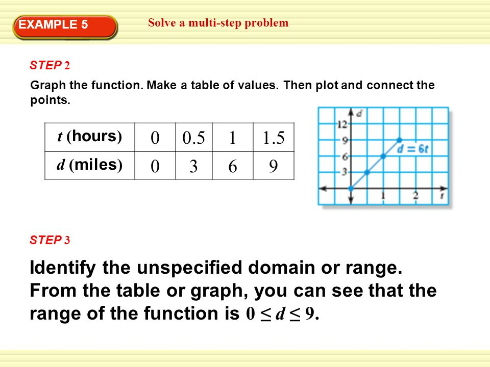 Lesson 3 2 graph linear equations essential question how for Table 6 hours