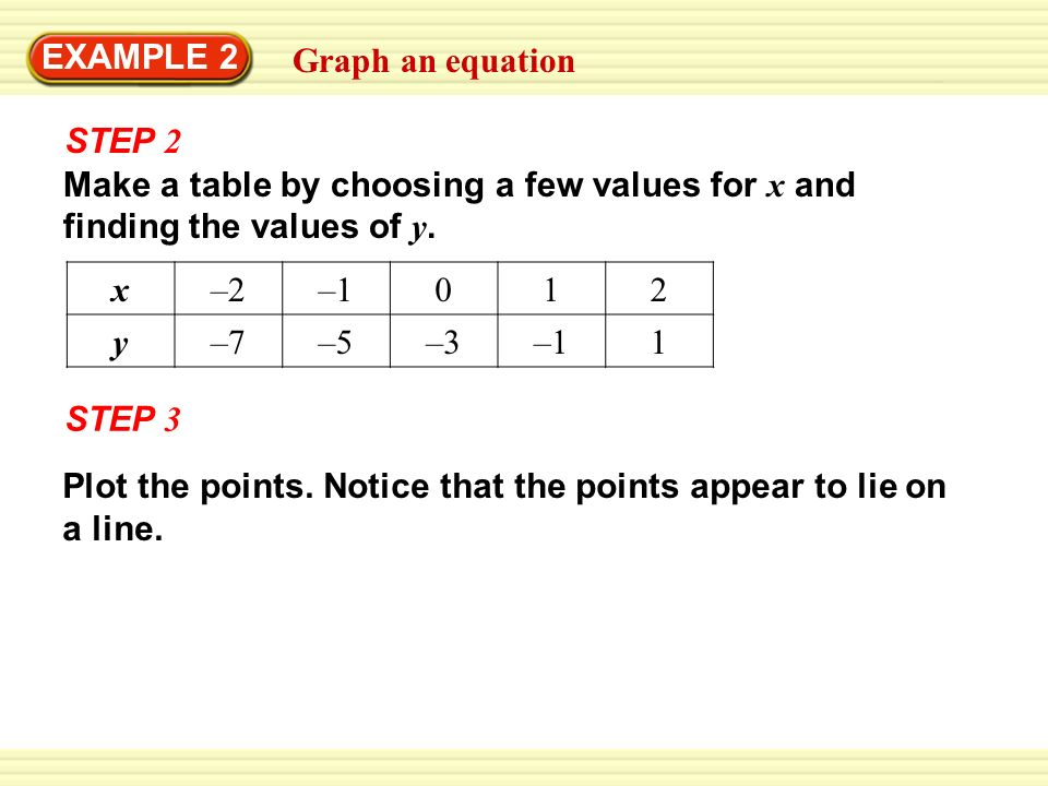 Lesson 3 2 graph linear equations essential question how for X and y table of values