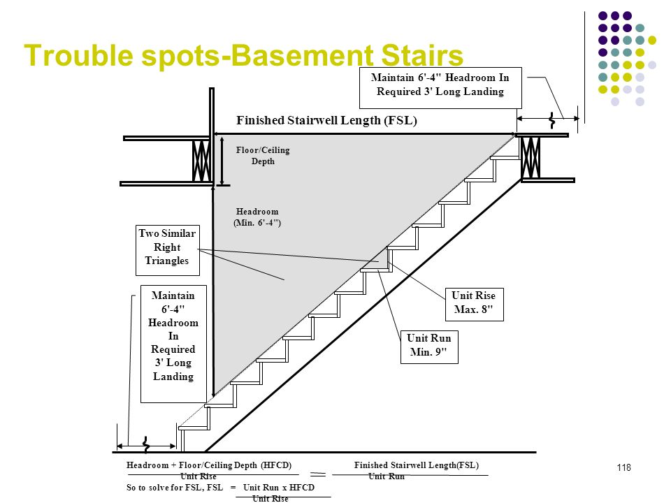 Trouble spots-Basement Stairs