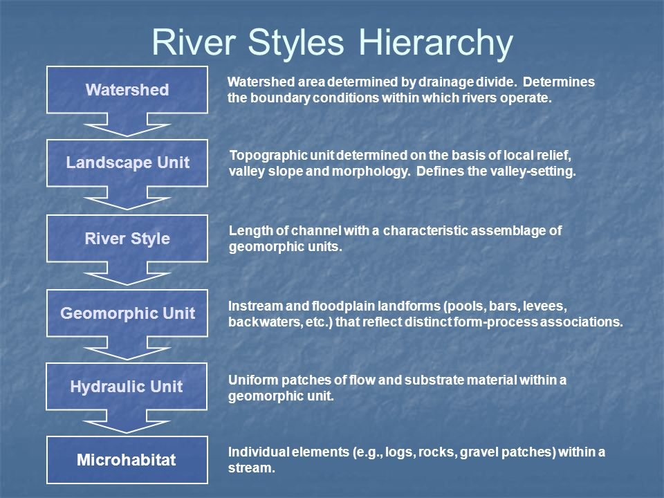 River Styles Hierarchy