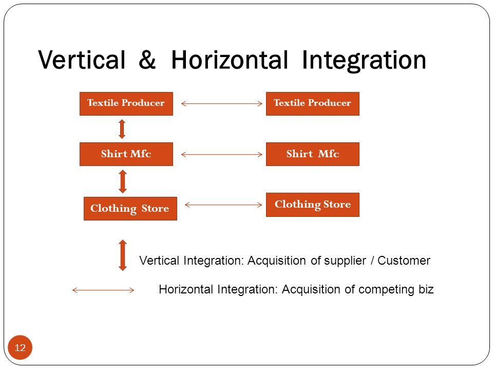 coca cola vertical integration Vertical integration in soft drinks julian gropp the coca-cola company it is interesting to think that vertical integrations can increase consumer surplus.