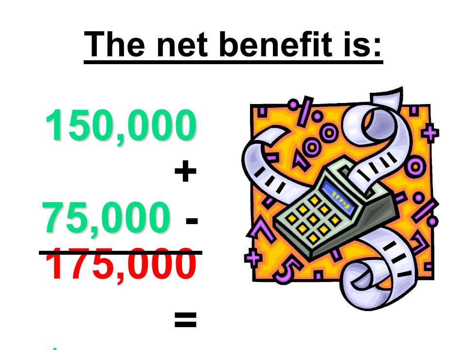 The net benefit is: 150,000 + 75,000 -175,000 = $50,000