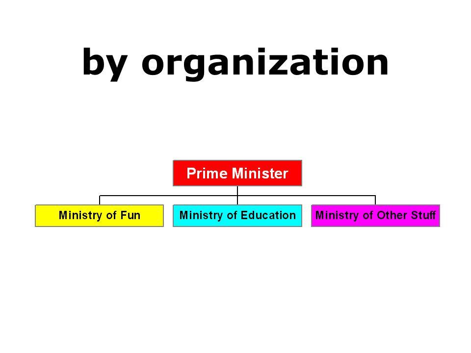 by organization