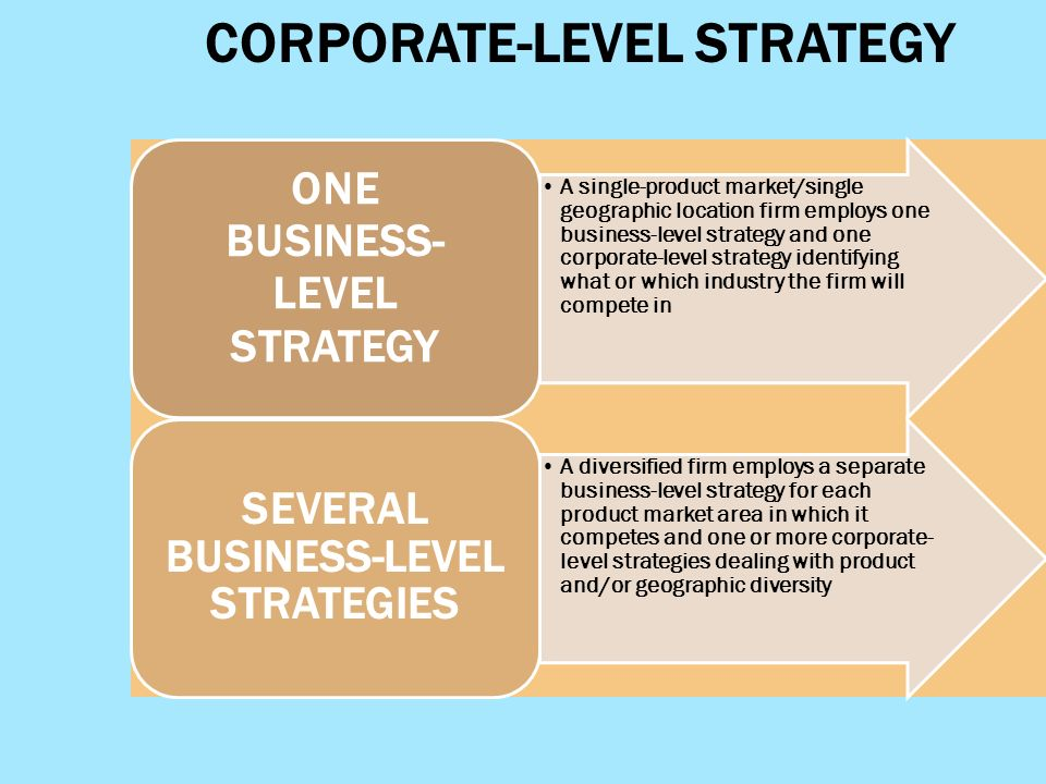 corporate level strategies Corporate strategy big companies aren't necessarily more successful than small ones growing, acquiring, diversifying—none of these.