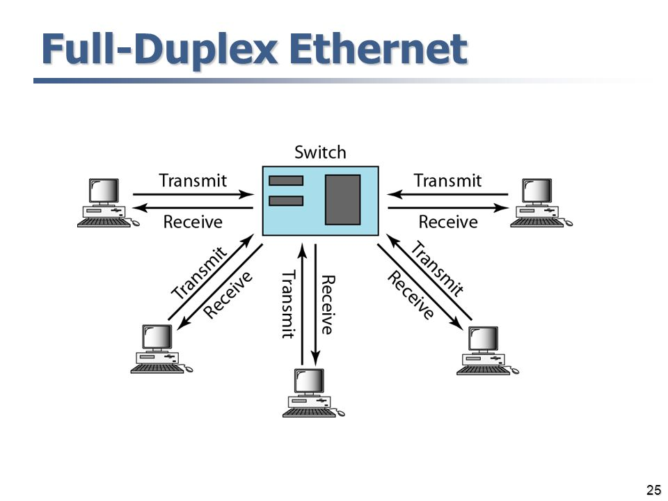 Wired Lans And Ethernet Ppt Video Online Download