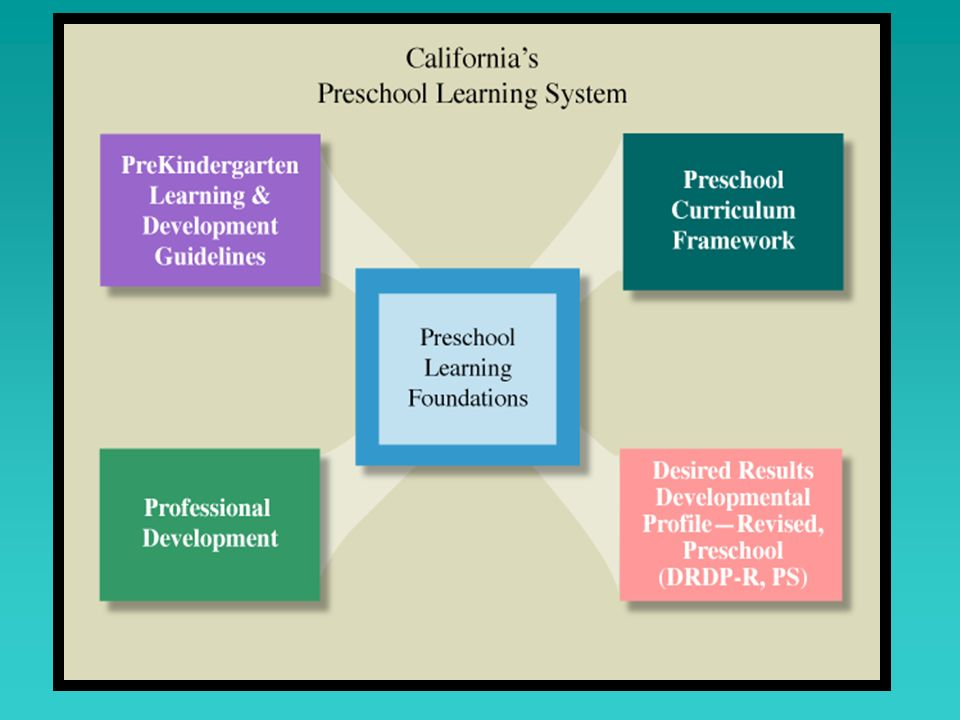 Facilitator to say : This is a visual of California's Preschool Learning System. This foundations are at the center of the larger Preschool Learning System.