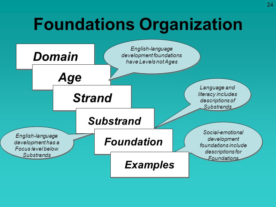 Foundations Organization