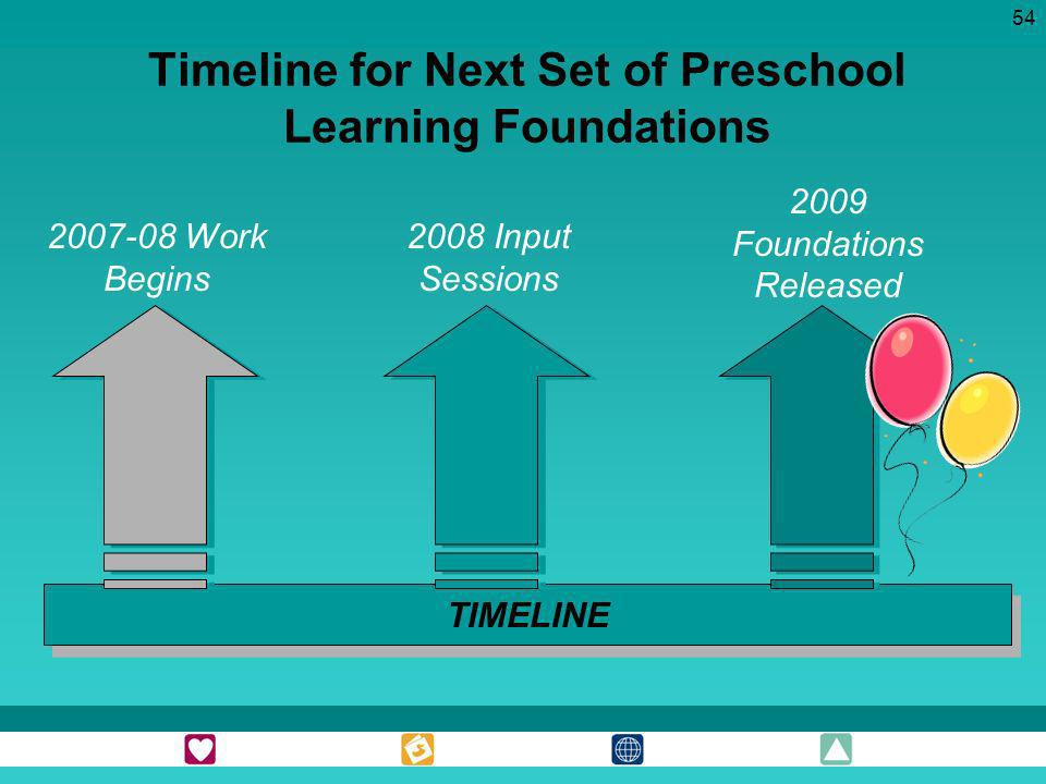 Timeline for Next Set of Preschool Learning Foundations
