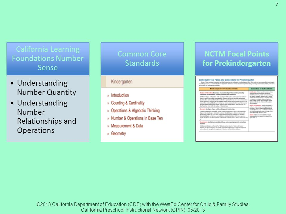 Common Core NCTM Alignment