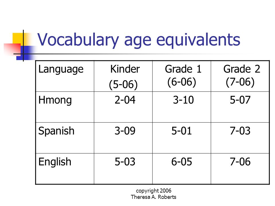 Vocabulary age equivalents