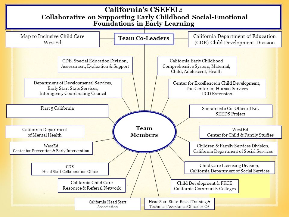 California's CSEFEL: Collaborative on Supporting Early Childhood Social-Emotional Foundations in Early Learning