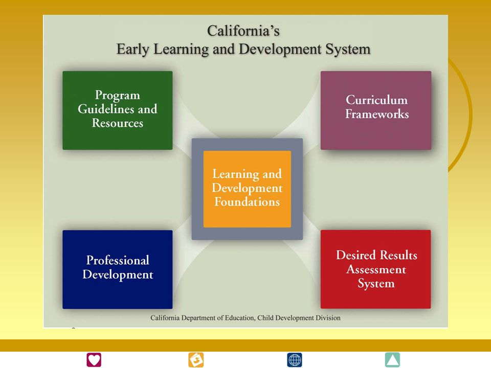 The California Department of Education spent time and resources to develop a research-based system to improve the quality of programs for children and families. Each component of the system has a unique focus and is meant to be used with the other components.